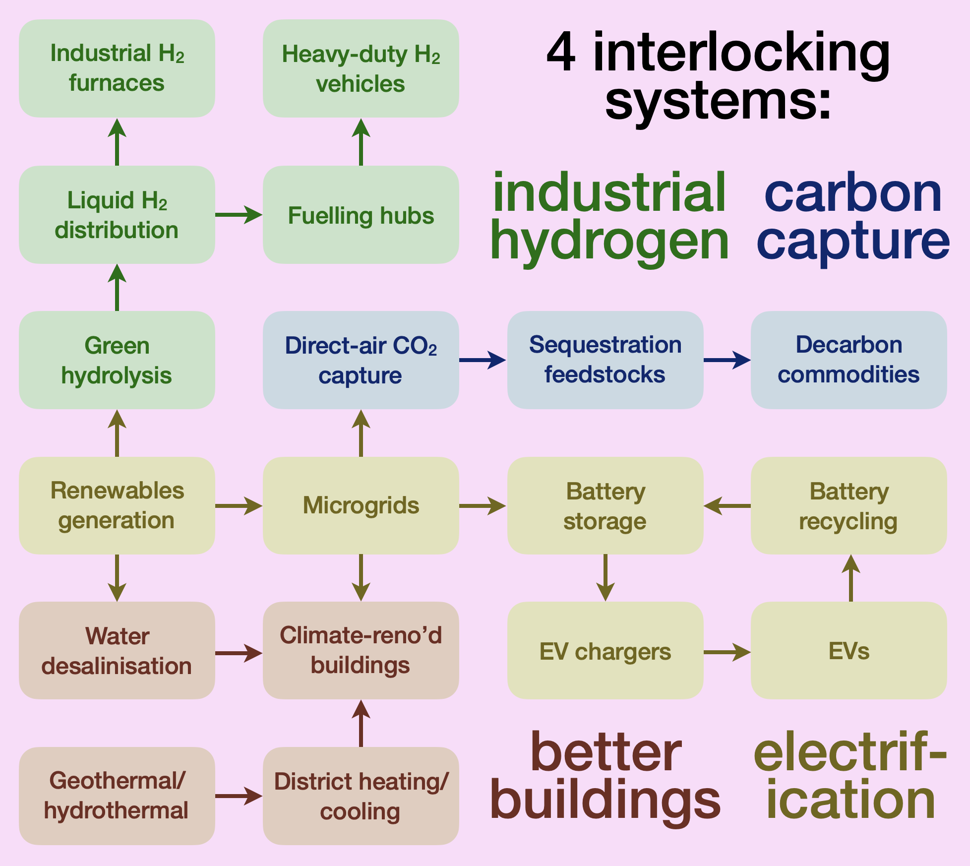 Systems map showing how interconnected industrial hydrogen, carbon capture, better buildings, and electrification systems can become an integrated decarbonisation system.